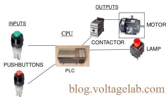 PLC Bangla Tutorial