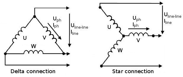 circuit analysis delta star Star connection is preferred for long distance power transmission because it is having the neutral point in delta connection, there is three wires alone and no neutral terminal is taken normally delta connection is preferred for short distance due to the problem of unbalanced current in the circuit.