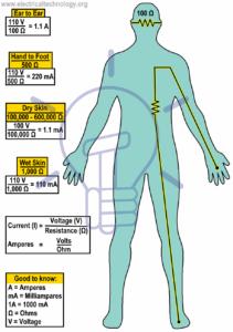 human body electric shok