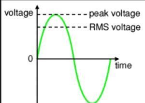 peak value, rms value