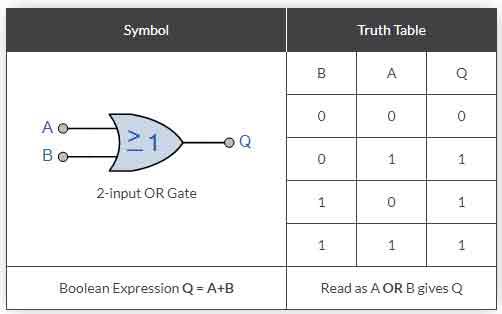 NORB NAND Gate দিয়ে মৌলিক Gate গুলাে (AND, OR, NOT) বাস্তবায়ন https://www.banglanewsexpress.com/