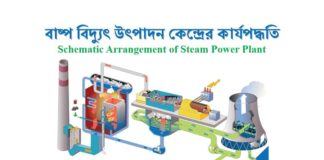 Arrangement of Steam Power Plant