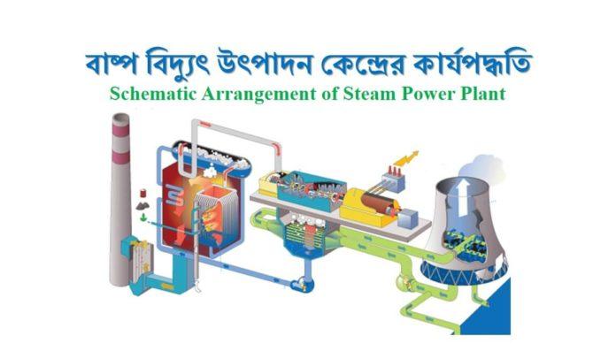 Arrangement of Steam Power Plant