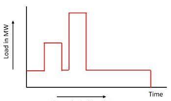 আদর্শ লোড কার্ভ (Ideal load curve)