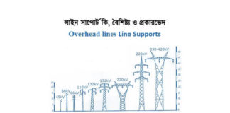 Overhead lines Line Supports