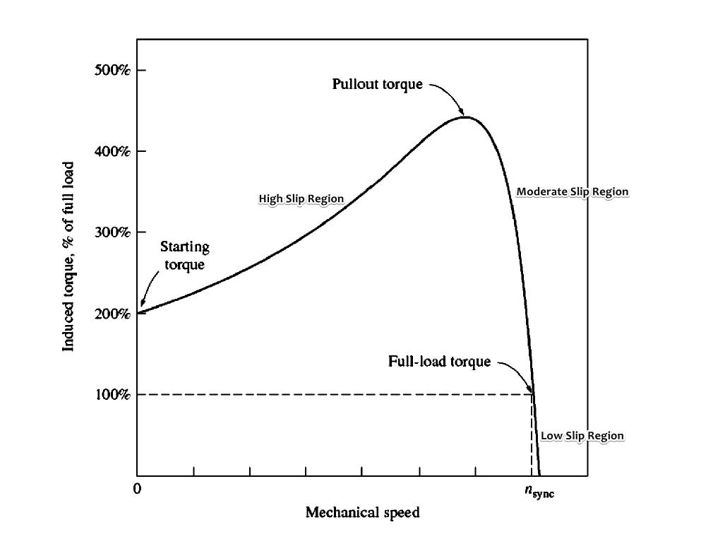 Torque-speed Curve
