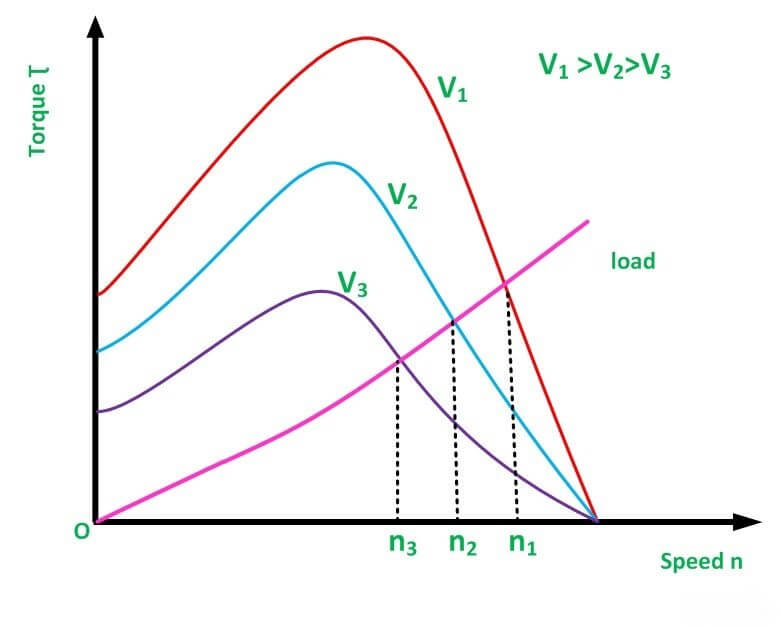 Induction Motor Speed Control