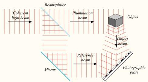 3D হলোগ্রাম; হলোগ্রাম তৈরির প্রক্রিয়া